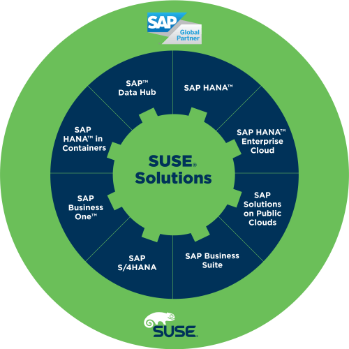 SUSE Oracle