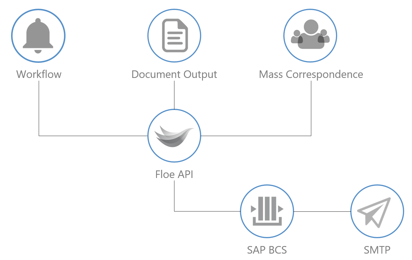 SUSE Connect Partner Arch: It's time to replace primitive SAP emails