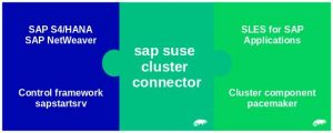sles4sap_clusterconnector_boxes
