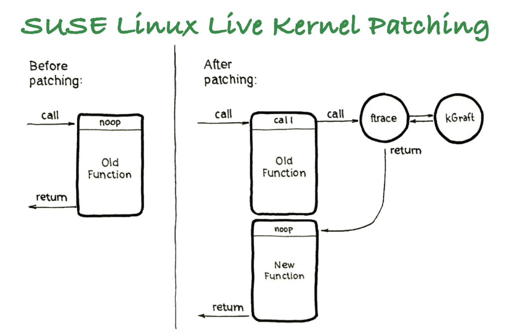 SUSE Linux Live Patching for Power - A key tool for availability