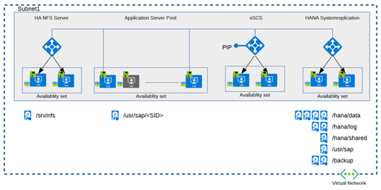 Azure 3tier medium architecture