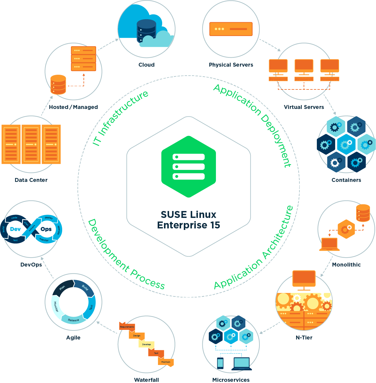 Multimodal IT, SUSE Linux Enterprise 15