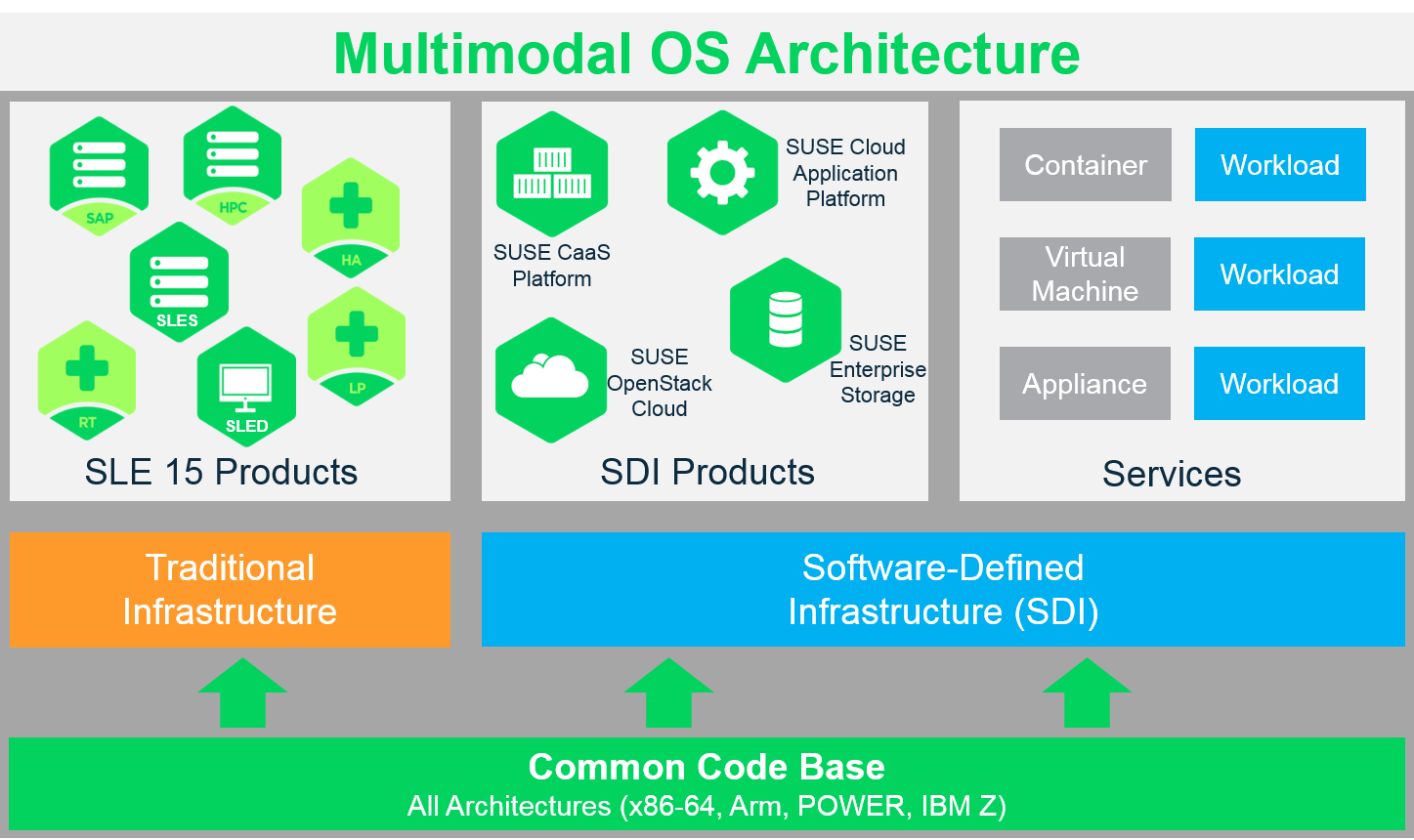Multimodal OS Architecture