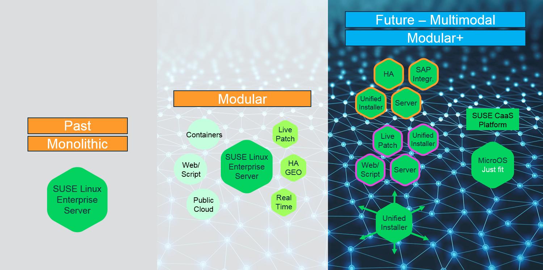 Multimodal OS evolution