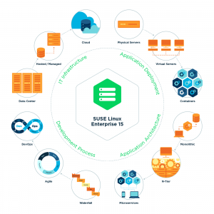 SUSE Linux Enterprise 15