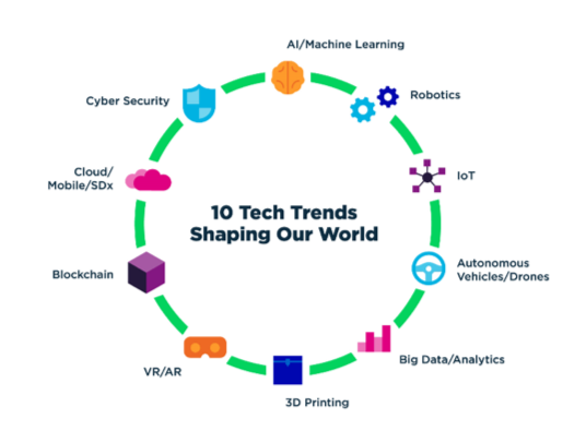 10 Top Tech Trends: Why Open Source is Center Stage - Part 1