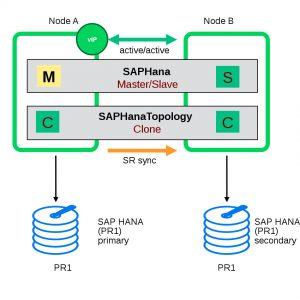 SAP HANA in the cluster