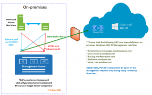 Microsoft Azure Site Recovery supports SUSE Linux Enterprise