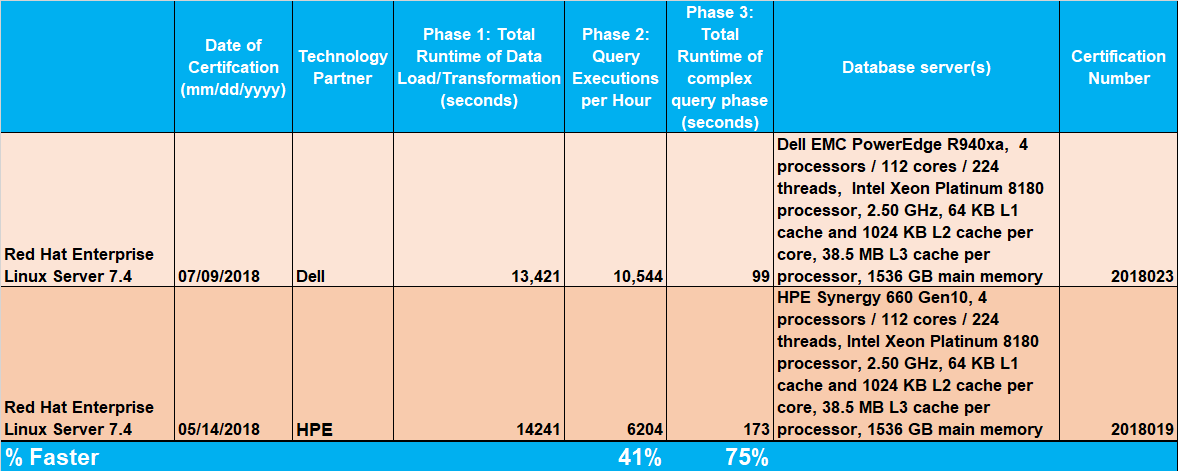 """With SAP HANA Benchmark comparisons, sometimes """"the devil is"""