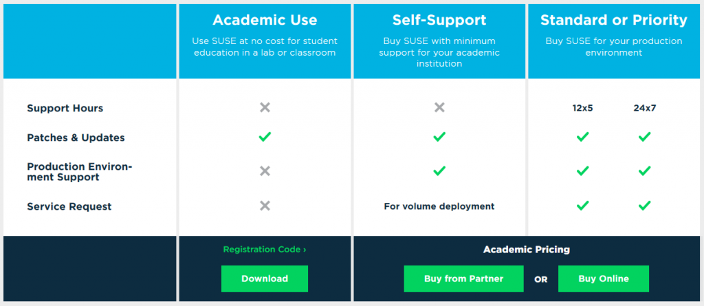 SUSE Academic Program Software & Licensing Chart