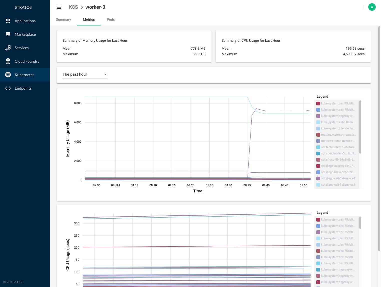 SUSE Cloud Application Platform Stratos UI