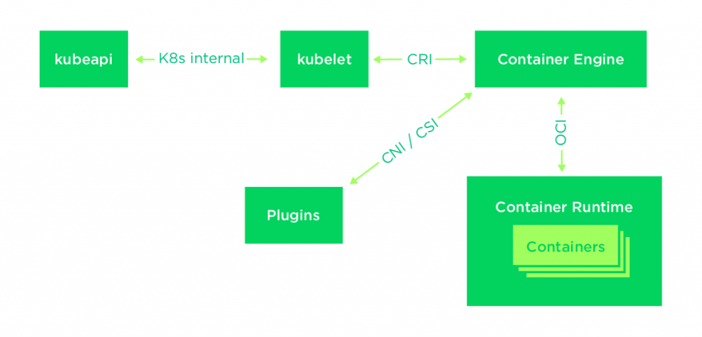 Technical Deep-Dive of Container Runtimes - SUSE Communities