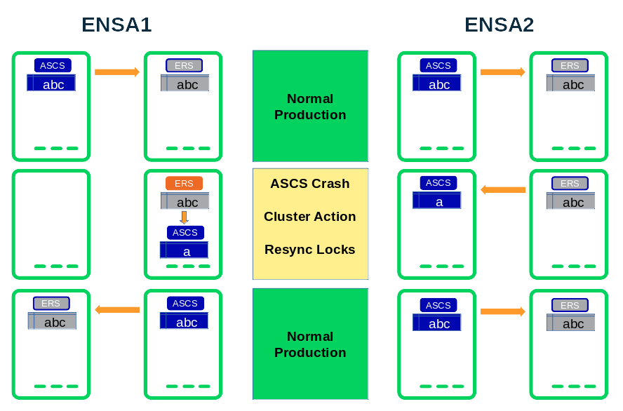 SAP ENSA1 vs ENSA2 Lock Recovery
