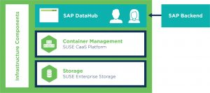 SUSE Start for SUSE CaaS Platform to support SAP Data Hub