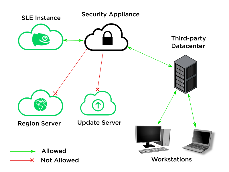 Security appliance rejecting connections to update infra servers