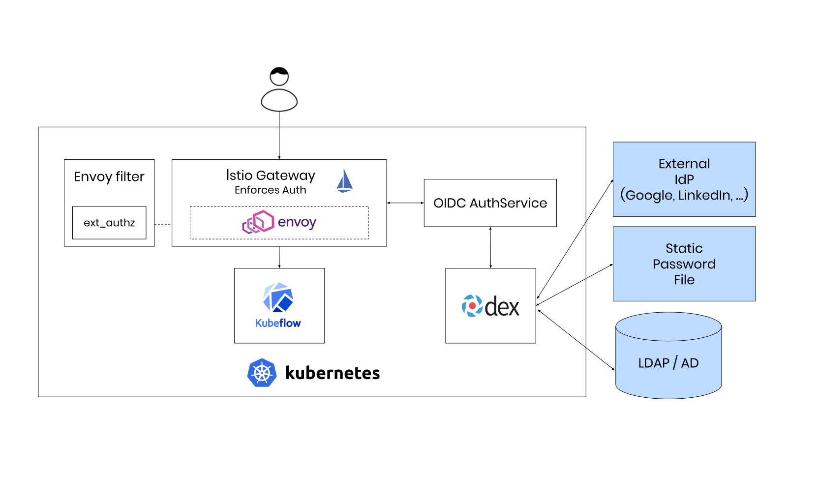 Kubeflow - Data Science on Steroids - SUSE Communities