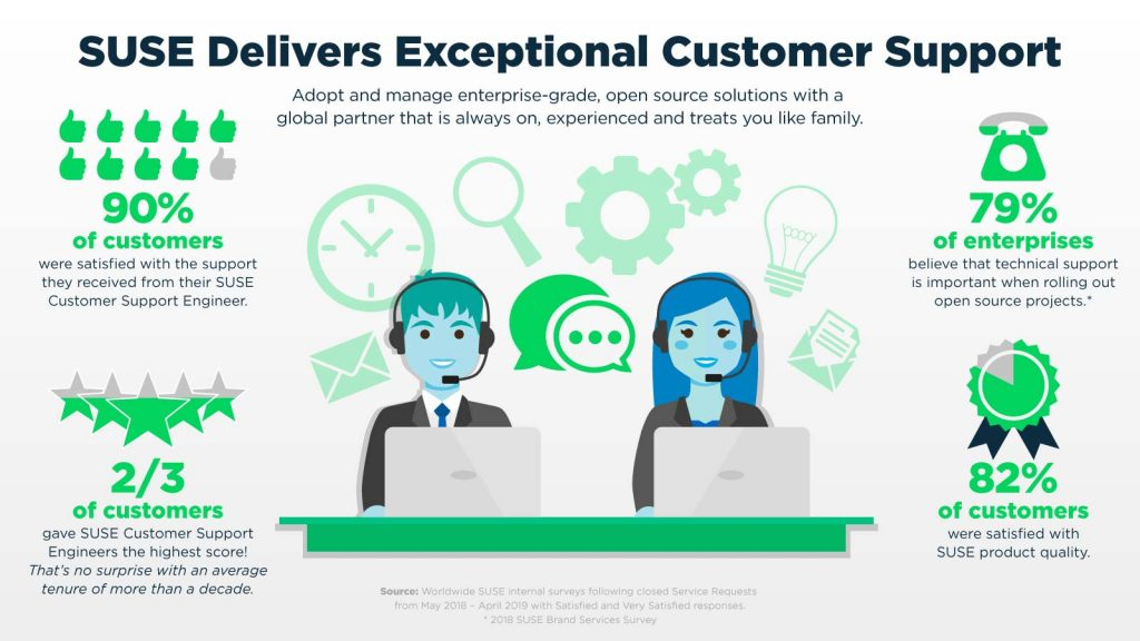 SUSE Delivers Exceptional Customer Support