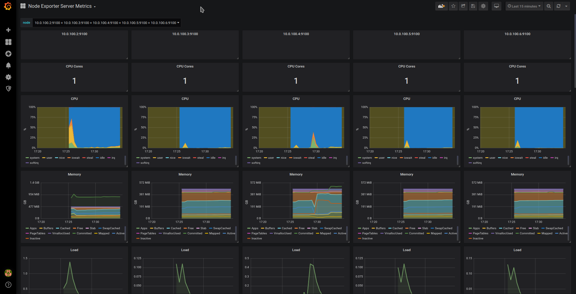 HPC monitoring - Grafana Dashboard for Node Exporter - Imagen 1