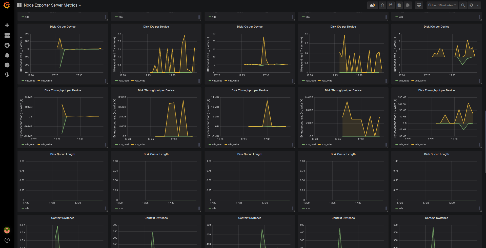 HPC monitoring - Grafana Dashboard for Node Exporter - Imagen 2