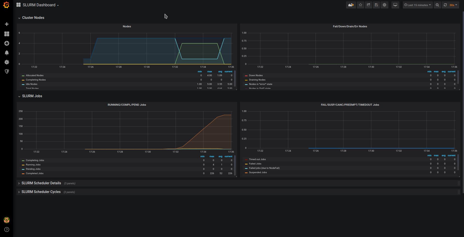 HPC monitoring - Grafana Dashboard for Slurm Exporter - Imagen 1