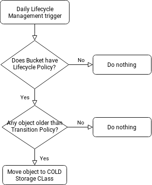 Bucket Lifecycle Management Process