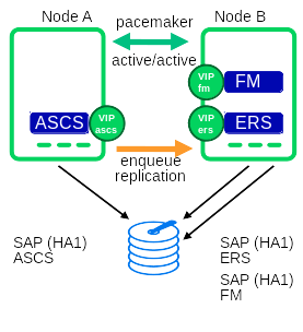 ASE FM is a standalone instance
