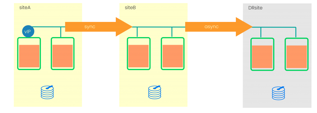 System Replication in Chain Topology