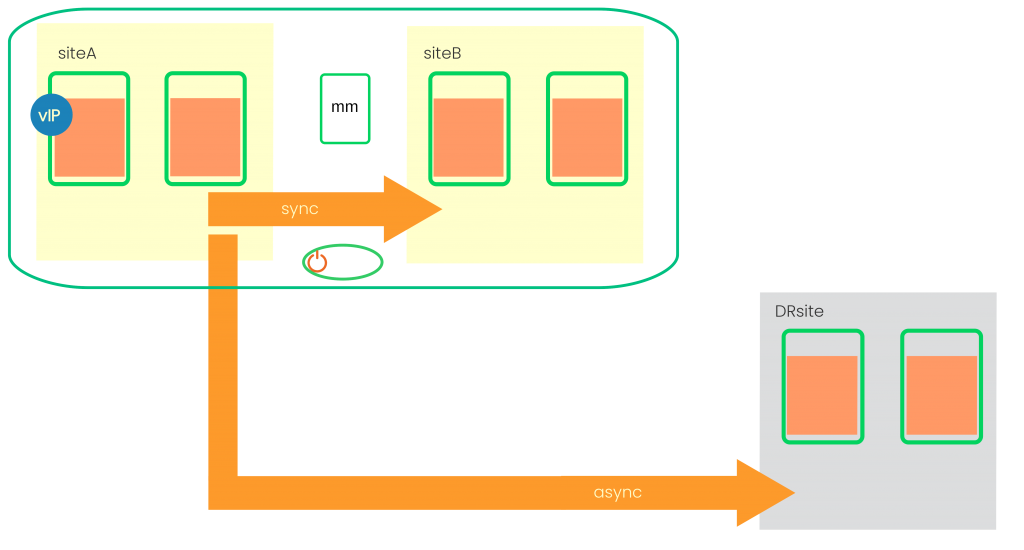 SUSE Cluster and Multi-Target Architecture