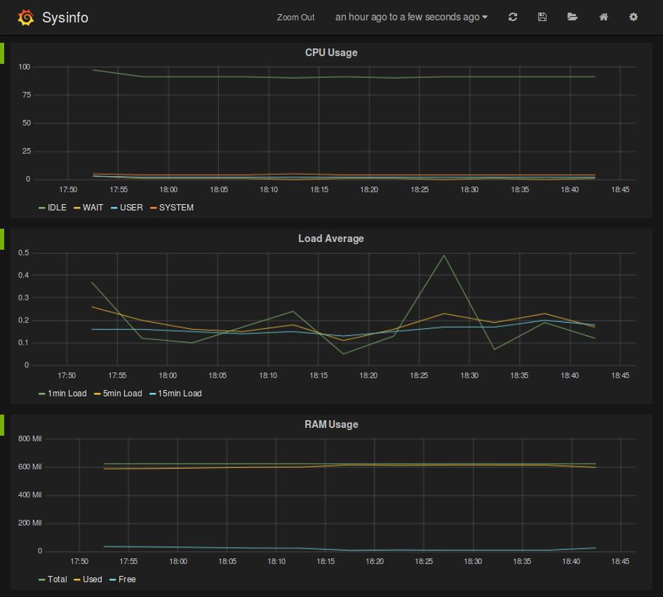 Grafana-metrics