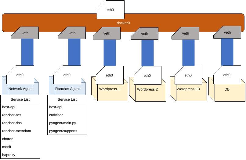 HealthCheckNetworkDiagram