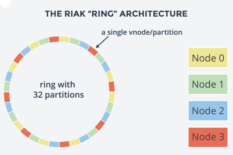 Riak_ring