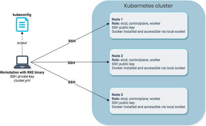 Fig. 1: Provisioning a Kubernetes cluster using RKE