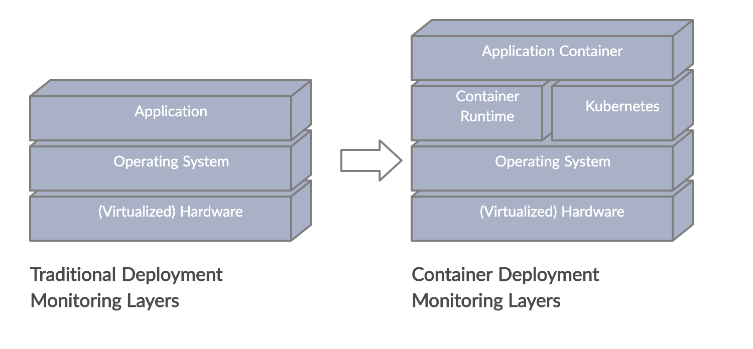 difference between traditional and container monitoring layers