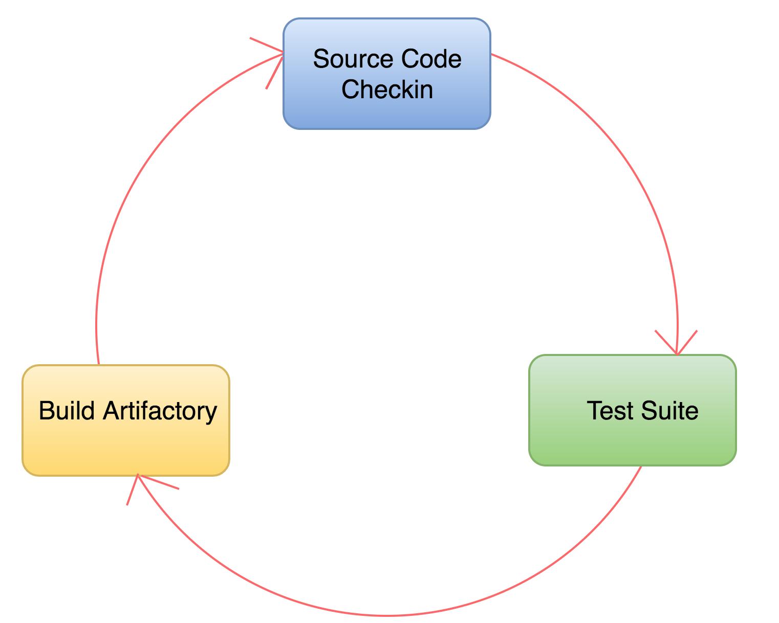 Fig. 2: Diagram of a continuous integration process